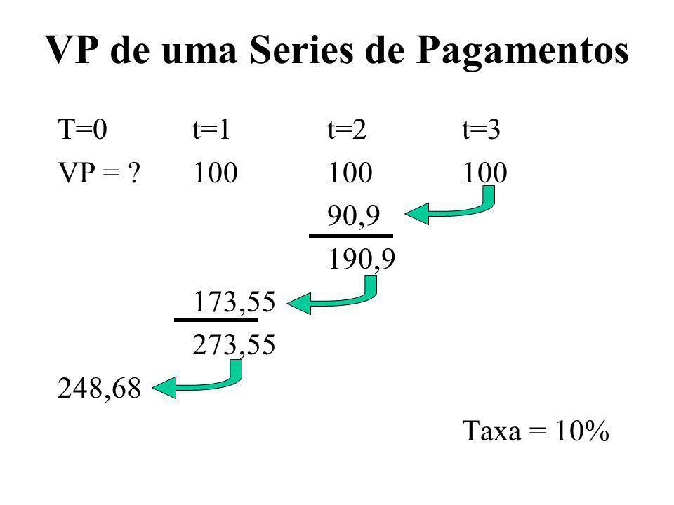 VP de uma Series de Pagamentos T=0t=1t=2t=3 VP = ?100100100 90,9 190,9 173,55 273,55 248,68 Taxa = 10%