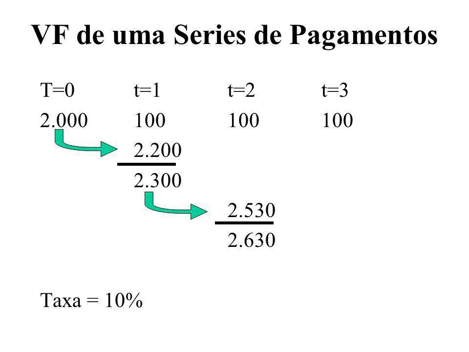 VF de uma Series de Pagamentos T=0t=1t=2t=3 2.000100100100 2.200 2.300 2.530 2.630 Taxa = 10%