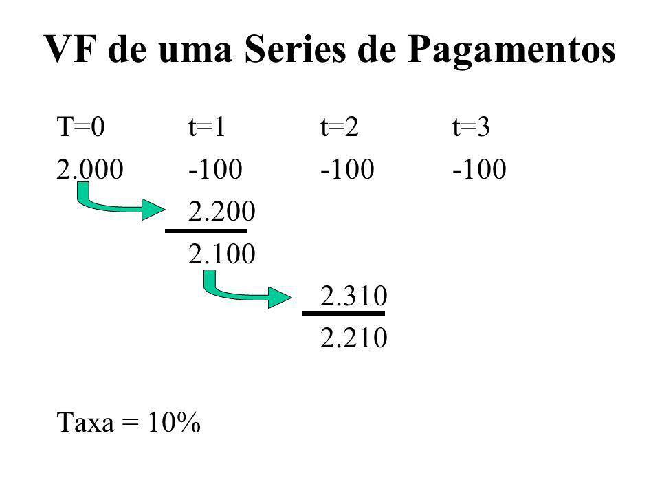 VF de uma Series de Pagamentos T=0t=1t=2t=3 2.000-100-100-100 2.200 2.100 2.310 2.210 Taxa = 10%