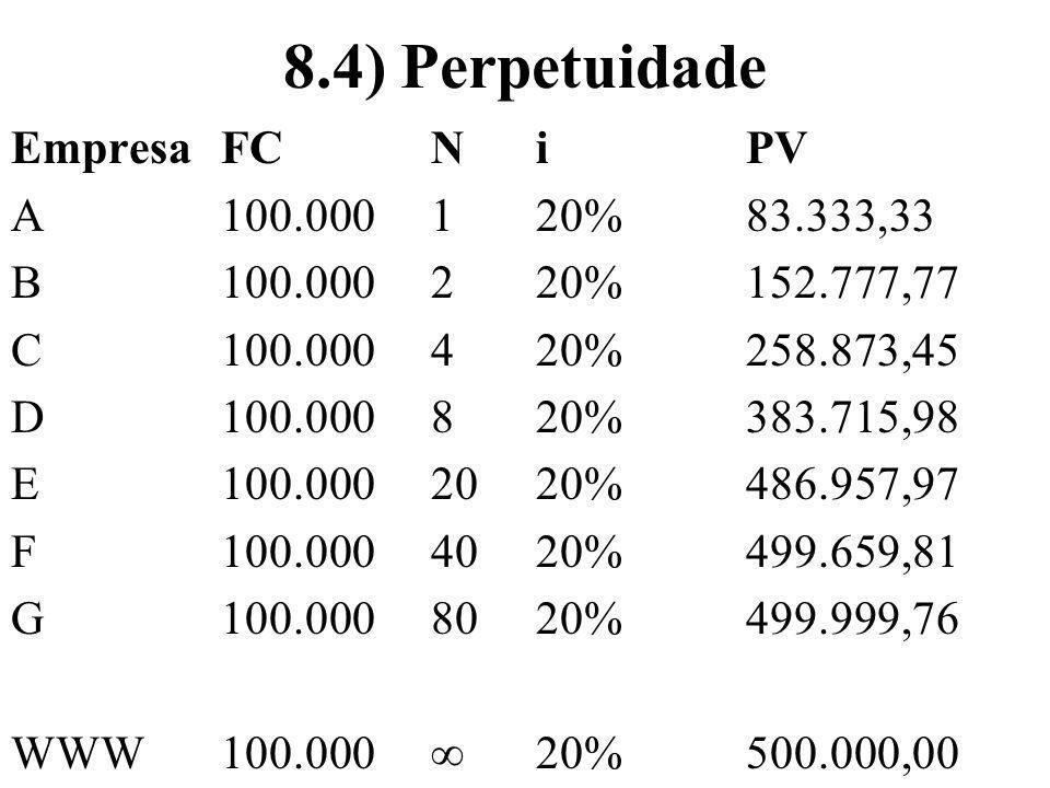 8.4) Perpetuidade EmpresaFCNiPV A100.000120%83.333,33 B100.000220%152.777,77 C100.000420%258.873,45 D100.000820%383.715,98 E100.0002020%486.957,97 F10