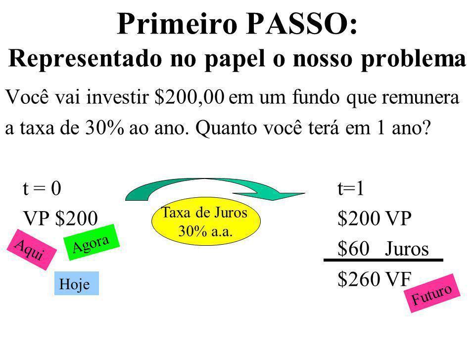 Primeiro PASSO: Representado no papel o nosso problema Você vai investir $200,00 em um fundo que remunera a taxa de 30% ao ano. Quanto você terá em 1