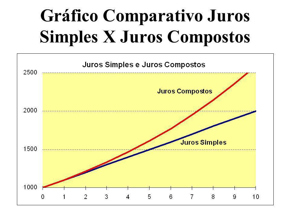 Gráfico Comparativo Juros Simples X Juros Compostos