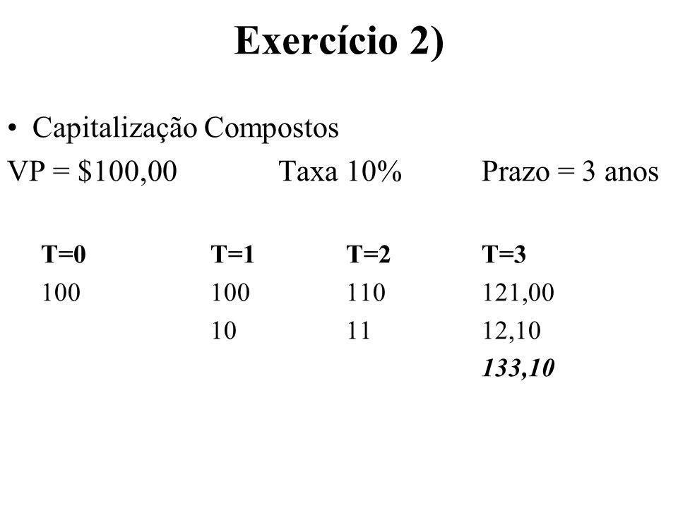 Exercício 2) Capitalização Compostos VP = $100,00Taxa 10%Prazo = 3 anos T=0T=1 T=2T=3 100100110121,00 101112,10 133,10