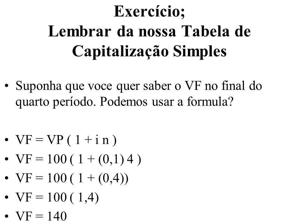 Exercício; Lembrar da nossa Tabela de Capitalização Simples Suponha que voce quer saber o VF no final do quarto período. Podemos usar a formula? VF =