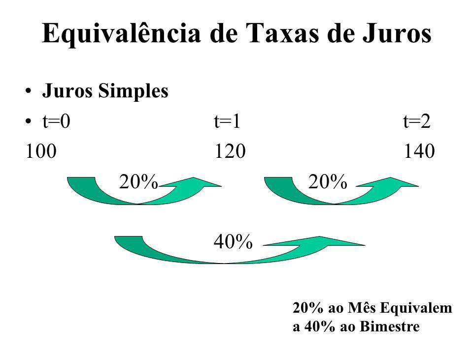 Equivalência de Taxas de Juros Juros Simples t=0t=1t=2 10012014020% 40% 20% ao Mês Equivalem a 40% ao Bimestre