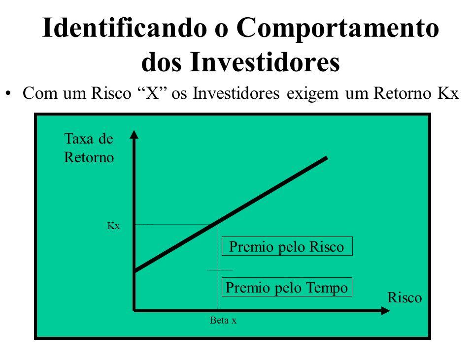 Identificando o Comportamento dos Investidores Com um Risco X os Investidores exigem um Retorno Kx Taxa de Retorno Risco Beta x Kx Premio pelo Tempo P