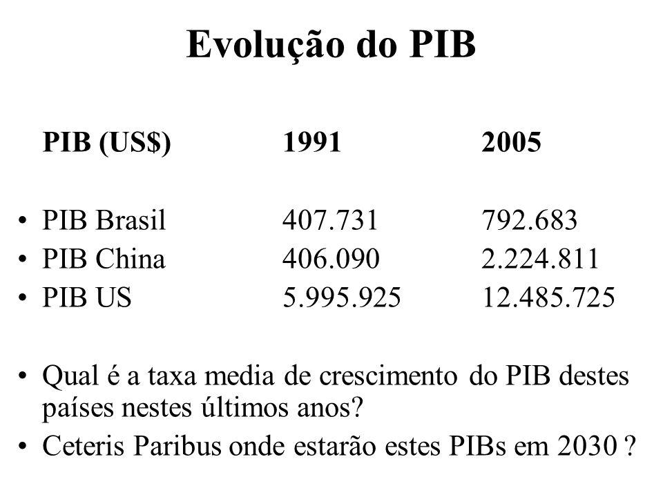 Evolução do PIB PIB (US$)19912005 PIB Brasil407.731792.683 PIB China406.0902.224.811 PIB US5.995.92512.485.725 Qual é a taxa media de crescimento do P