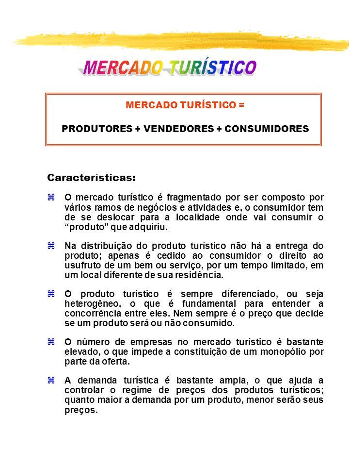 MERCADO TURÍSTICO = PRODUTORES + VENDEDORES + CONSUMIDORES Características: zO mercado turístico é fragmentado por ser composto por vários ramos de ne