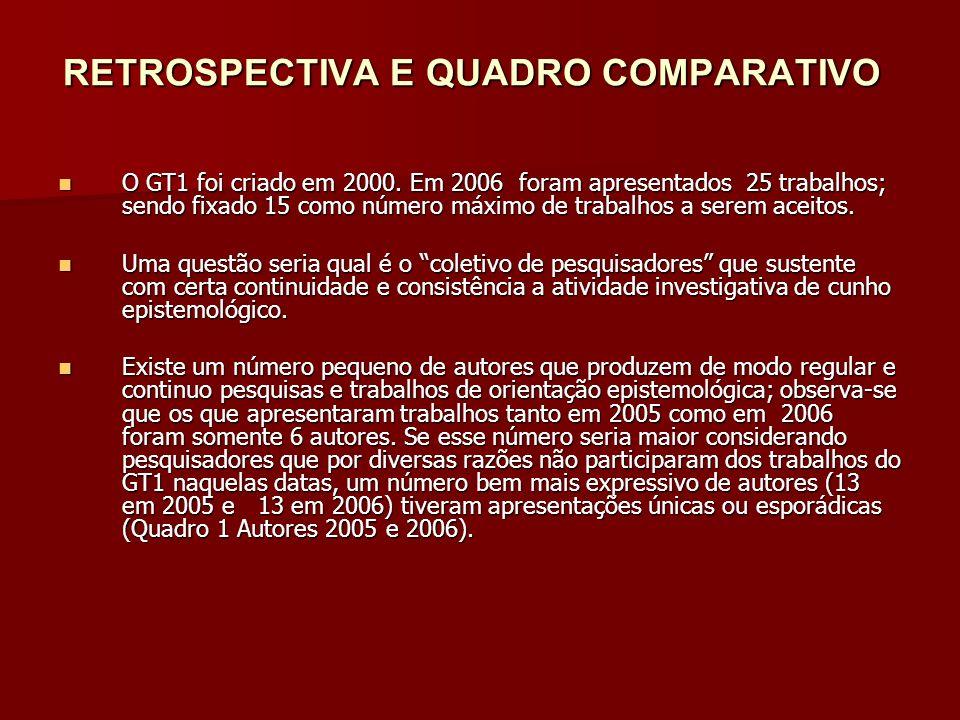RETROSPECTIVA E QUADRO COMPARATIVO O GT1 foi criado em 2000.