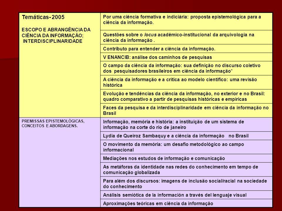 Temáticas- 2005 ESCOPO E ABRANGÊNCIA DA CIÊNCIA DA INFORMAÇÃO; INTERDISCIPLINARIDADE Por uma ciência formativa e indiciária: proposta epistemológica para a ciência da informação.