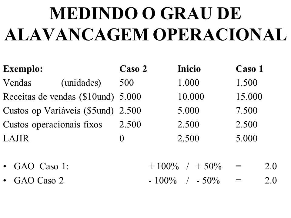 MEDINDO O GRAU DE ALAVANCAGEM OPERACIONAL Exemplo:Caso 2InicioCaso 1 Vendas(unidades)5001.0001.500 Receitas de vendas ($10und) 5.00010.00015.000 Custo