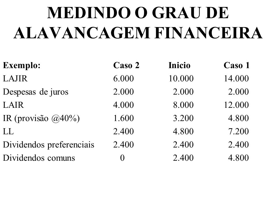 MEDINDO O GRAU DE ALAVANCAGEM FINANCEIRA Exemplo:Caso 2InicioCaso 1 LAJIR6.00010.00014.000 Despesas de juros2.000 2.000 2.000 LAIR4.000 8.00012.000 IR