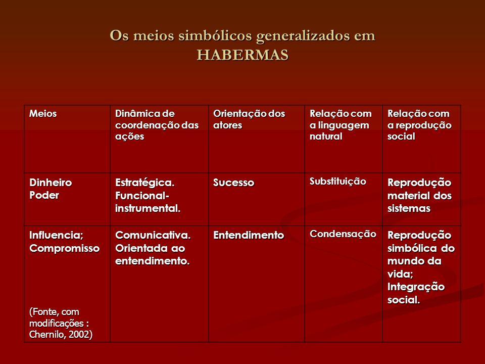 Os meios simbólicos generalizados em HABERMAS Meios Dinâmica de coordenação das ações Orientação dos atores Relação com a linguagem natural Relação co