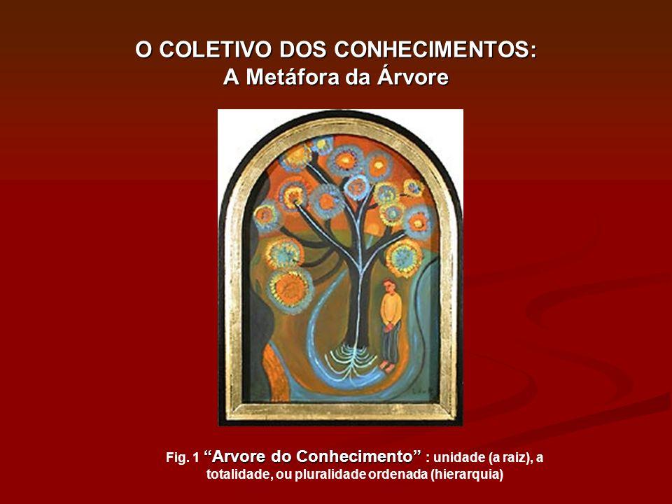 O COLETIVO DOS CONHECIMENTOS: A Metáfora da Árvore Arvore do Conhecimento Fig. 1 Arvore do Conhecimento : unidade (a raiz), a totalidade, ou pluralida