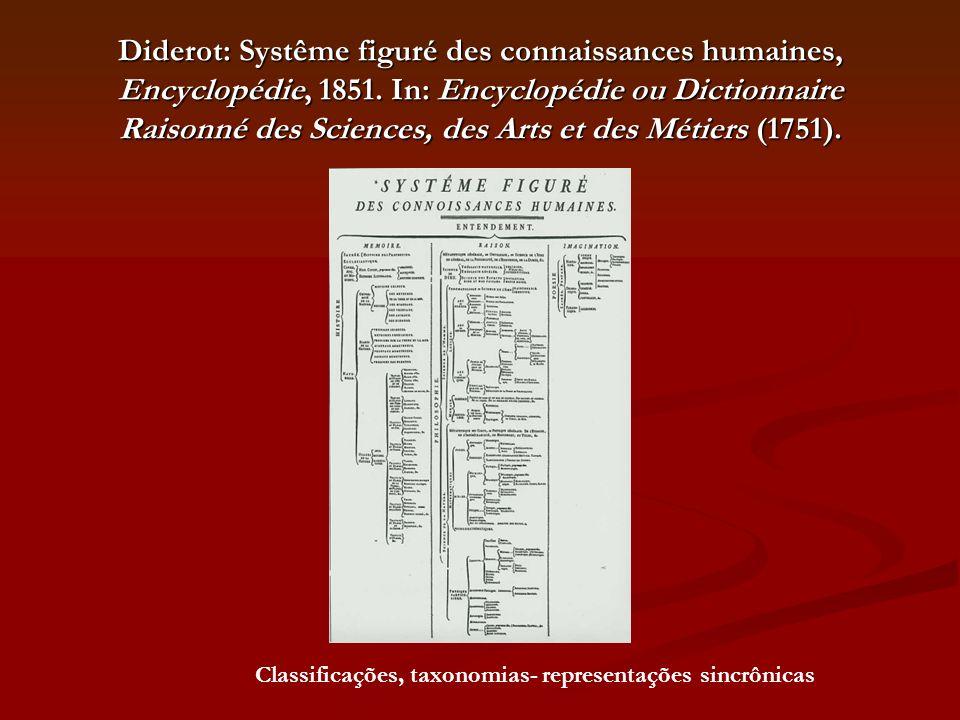 Diderot: Systême figuré des connaissances humaines, Encyclopédie, 1851. In: Encyclopédie ou Dictionnaire Raisonné des Sciences, des Arts et des Métier