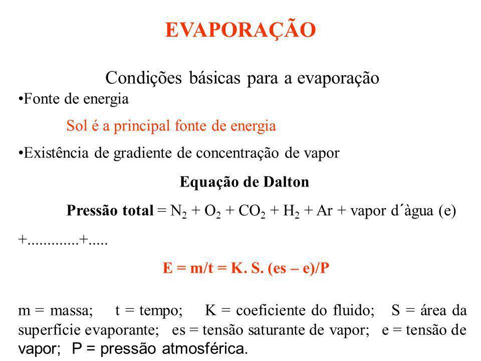 Condições básicas para a evaporação Fonte de energia Sol é a principal fonte de energia Existência de gradiente de concentração de vapor Equação de Da