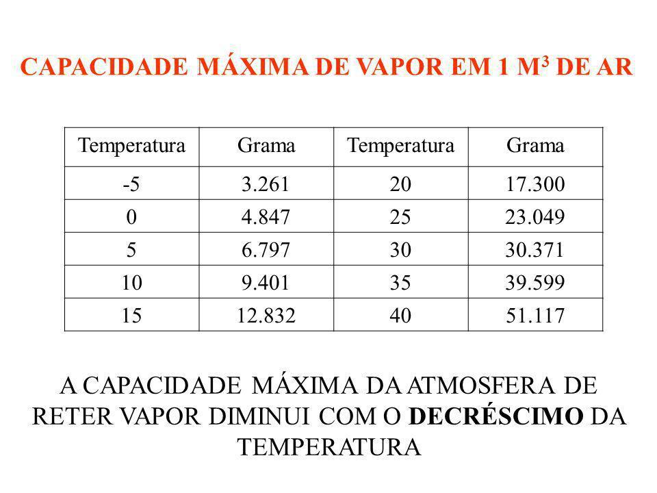 CAPACIDADE MÁXIMA DE VAPOR EM 1 M 3 DE AR TemperaturaGramaTemperaturaGrama -53.2612017.300 04.8472523.049 56.7973030.371 109.4013539.599 1512.8324051.