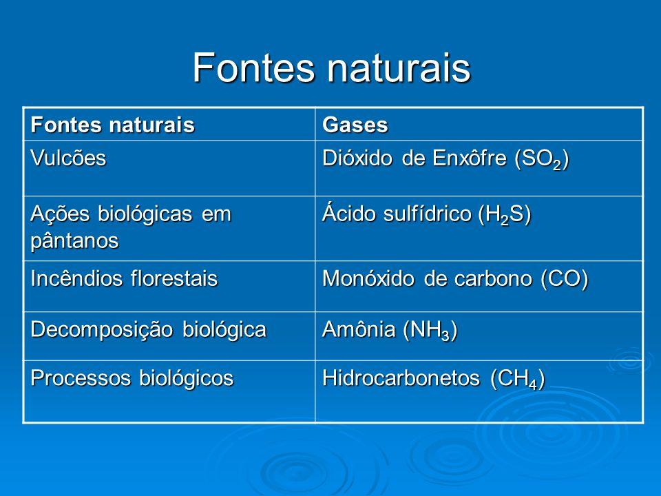 Fontes naturais Gases Vulcões Dióxido de Enxôfre (SO 2 ) Ações biológicas em pântanos Ácido sulfídrico (H 2 S) Incêndios florestais Monóxido de carbon