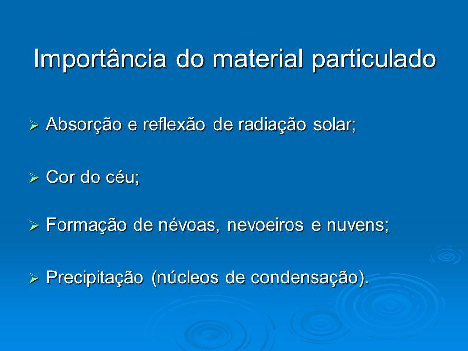 Importância do material particulado Absorção e reflexão de radiação solar; Absorção e reflexão de radiação solar; Cor do céu; Cor do céu; Formação de