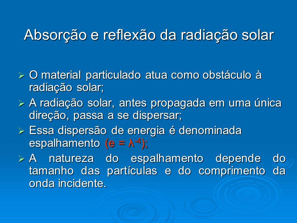 Absorção e reflexão da radiação solar O material particulado atua como obstáculo à radiação solar; O material particulado atua como obstáculo à radiaç