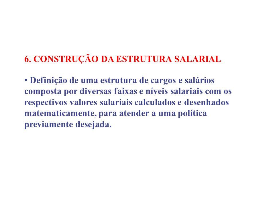 6. CONSTRUÇÃO DA ESTRUTURA SALARIAL Definição de uma estrutura de cargos e salários composta por diversas faixas e níveis salariais com os respectivos