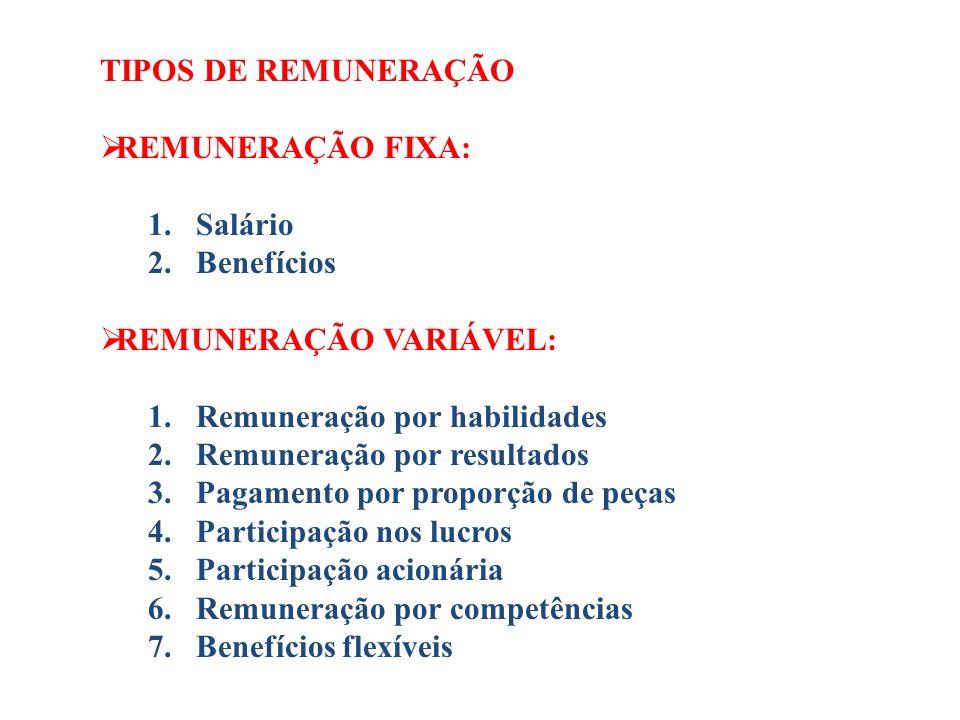 TIPOS DE REMUNERAÇÃO REMUNERAÇÃO FIXA: 1.Salário 2.Benefícios REMUNERAÇÃO VARIÁVEL: 1.Remuneração por habilidades 2.Remuneração por resultados 3.Pagam