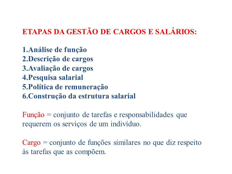 ETAPAS DA GESTÃO DE CARGOS E SALÁRIOS: 1.Análise de função 2.Descrição de cargos 3.Avaliação de cargos 4.Pesquisa salarial 5.Política de remuneração 6