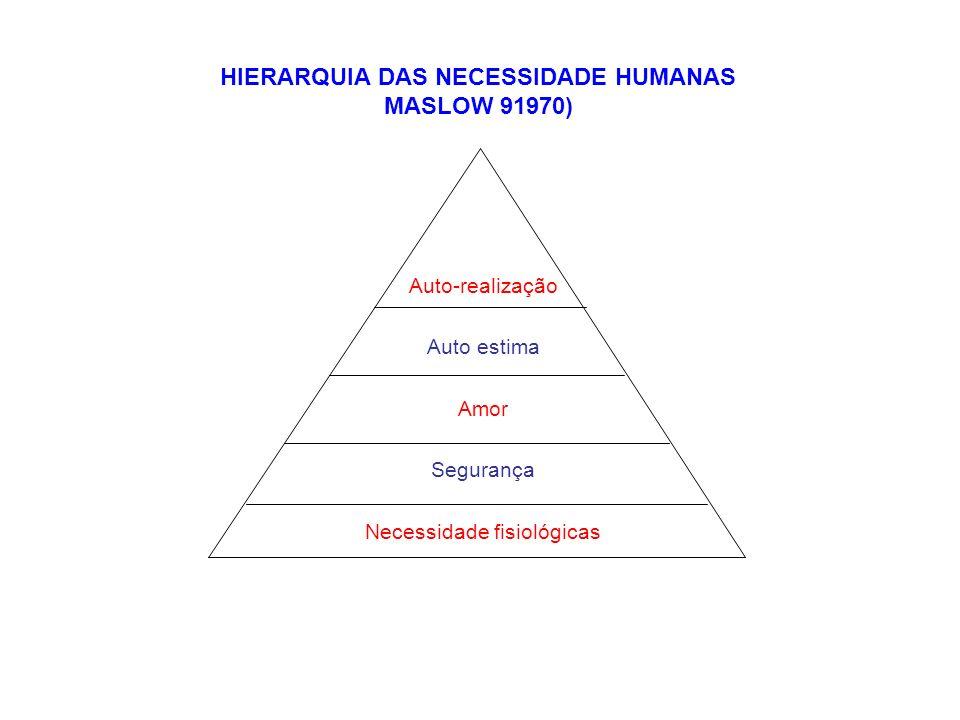 Auto-realização Auto estima Amor Segurança Necessidade fisiológicas HIERARQUIA DAS NECESSIDADE HUMANAS MASLOW 91970)