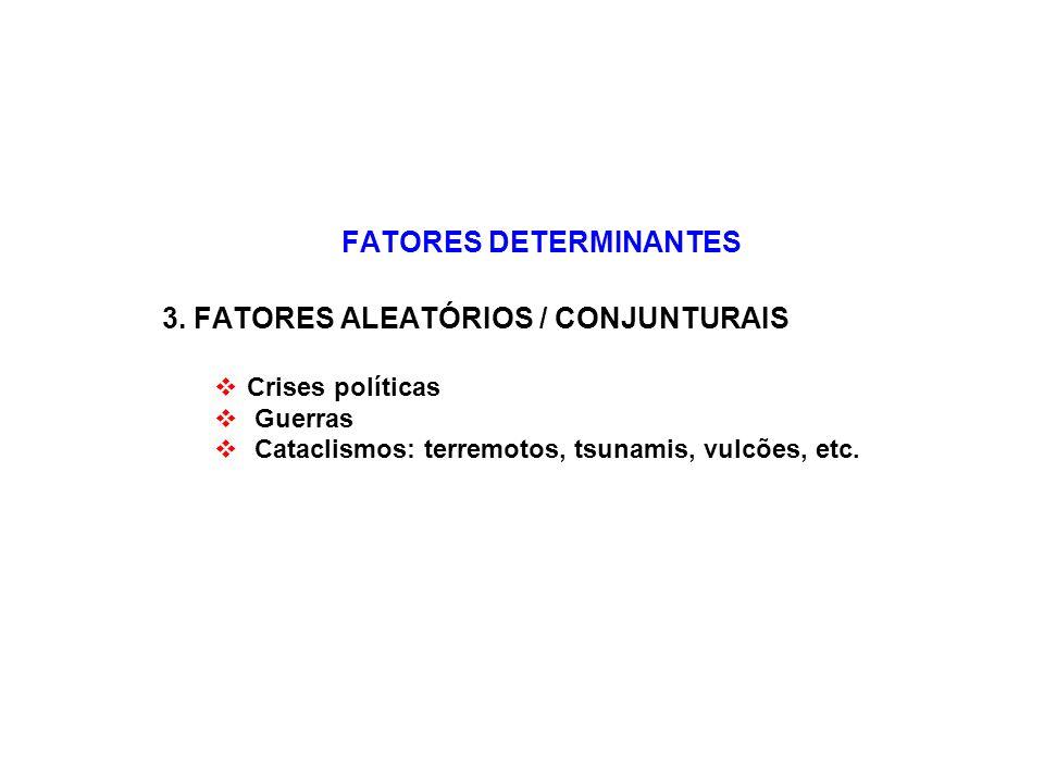FATORES DETERMINANTES 3. FATORES ALEATÓRIOS / CONJUNTURAIS Crises políticas Guerras Cataclismos: terremotos, tsunamis, vulcões, etc.