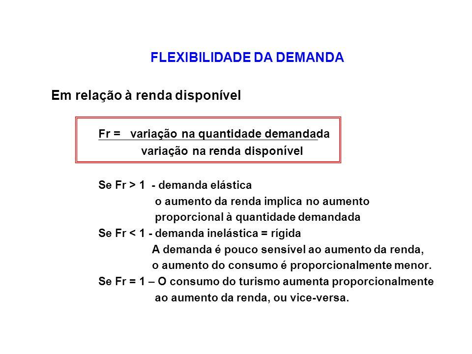 FLEXIBILIDADE DA DEMANDA Em relação à renda disponível Fr = variação na quantidade demandada variação na renda disponível Se Fr > 1 - demanda elástica