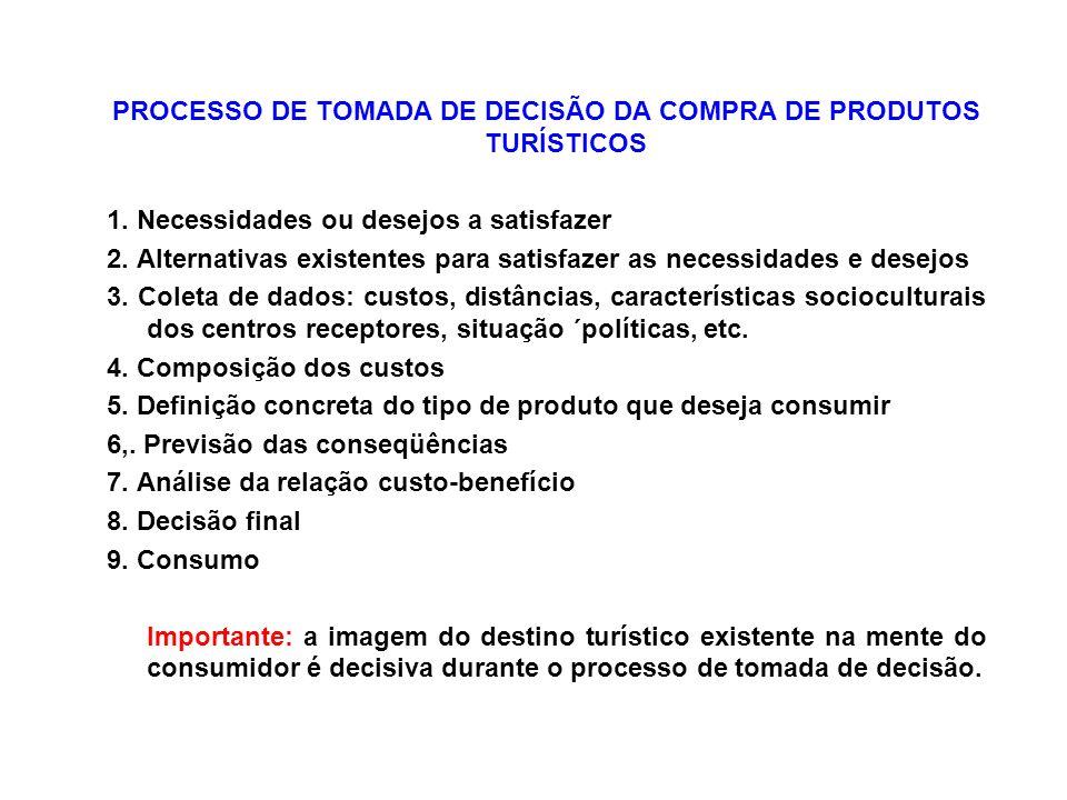 PROCESSO DE TOMADA DE DECISÃO DA COMPRA DE PRODUTOS TURÍSTICOS 1. Necessidades ou desejos a satisfazer 2. Alternativas existentes para satisfazer as n