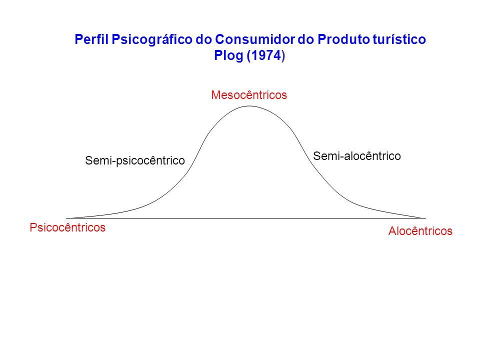 Psicocêntricos Alocêntricos Mesocêntricos Perfil Psicográfico do Consumidor do Produto turístico Plog (1974) Semi-alocêntrico Semi-psicocêntrico