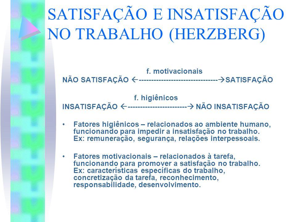 SATISFAÇÃO E INSATISFAÇÃO NO TRABALHO (HERZBERG) f. motivacionais NÃO SATISFAÇÃO -------------------------------- SATISFAÇÃO f. higiênicos INSATISFAÇÃ