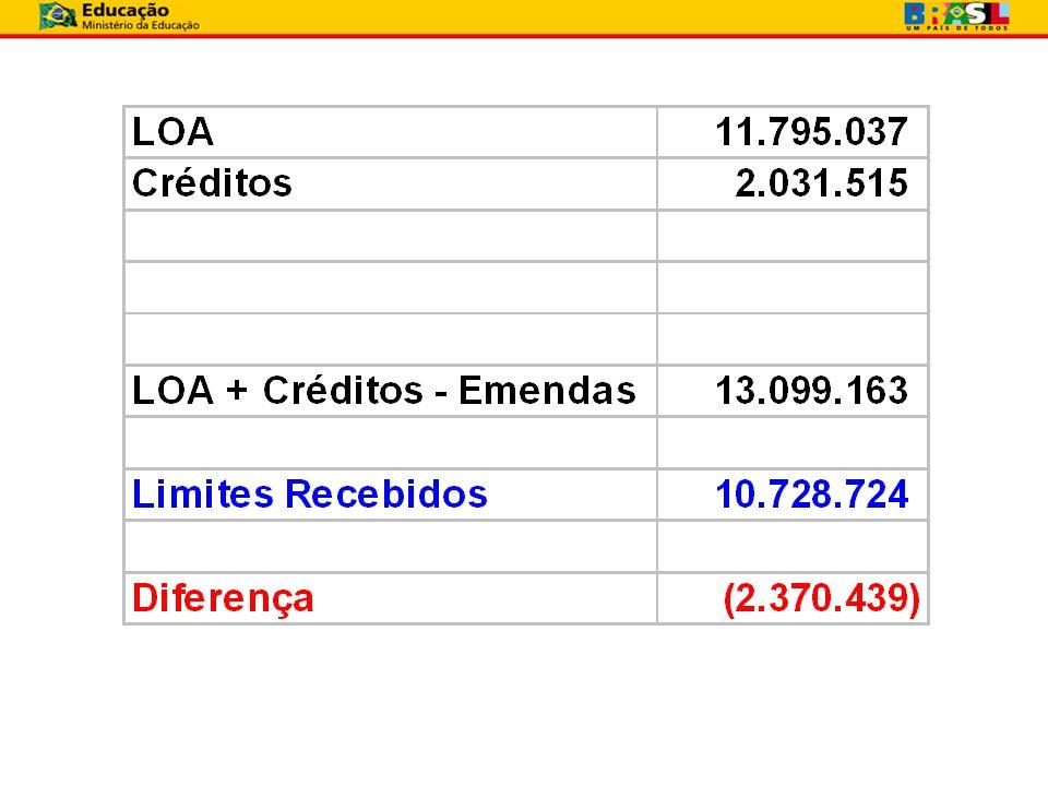 HOSPITAIS UNIVERSITÁRIOS Pontos em Destaque A Coordenação de Contabilidade da SPO/MEC fez um levantamento da execução até agosto/2009 sobre as principais divergências.