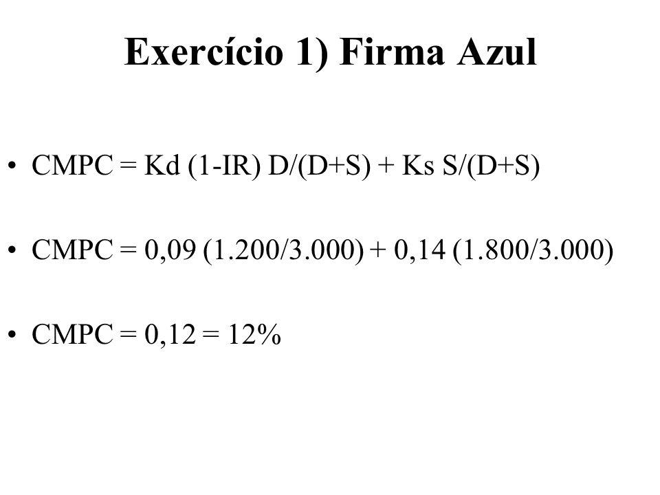 Exercício 1) Firma Azul CMPC = Kd (1-IR) D/(D+S) + Ks S/(D+S) CMPC = 0,09 (1.200/3.000) + 0,14 (1.800/3.000) CMPC = 0,12 = 12%