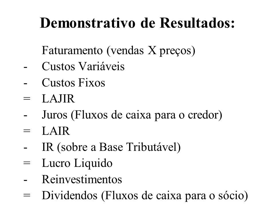 Demonstrativo de Resultados: Faturamento (vendas X preços) - Custos Variáveis - Custos Fixos = LAJIR - Juros (Fluxos de caixa para o credor) = LAIR -