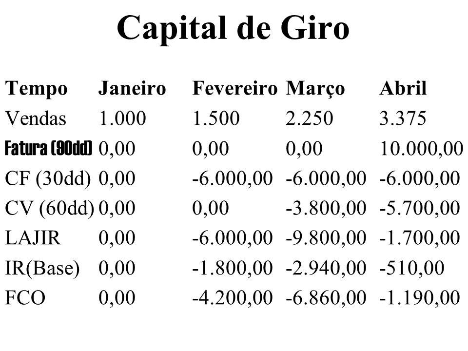 Capital de Giro TempoJaneiroFevereiroMarçoAbril Vendas1.0001.5002.2503.375 Fatura (90dd) 0,000,000,0010.000,00 CF (30dd)0,00-6.000,00-6.000,00-6.000,0