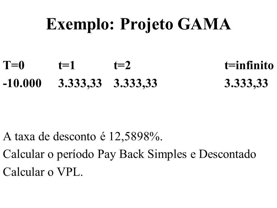 Exemplo: Projeto GAMA T=0t=1t=2t=infinito -10.0003.333,333.333,333.333,33 A taxa de desconto é 12,5898%. Calcular o período Pay Back Simples e Descont