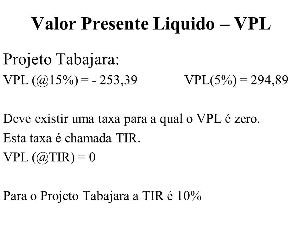 Valor Presente Liquido – VPL Projeto Tabajara: VPL (@15%) = - 253,39 VPL(5%) = 294,89 Deve existir uma taxa para a qual o VPL é zero. Esta taxa é cham