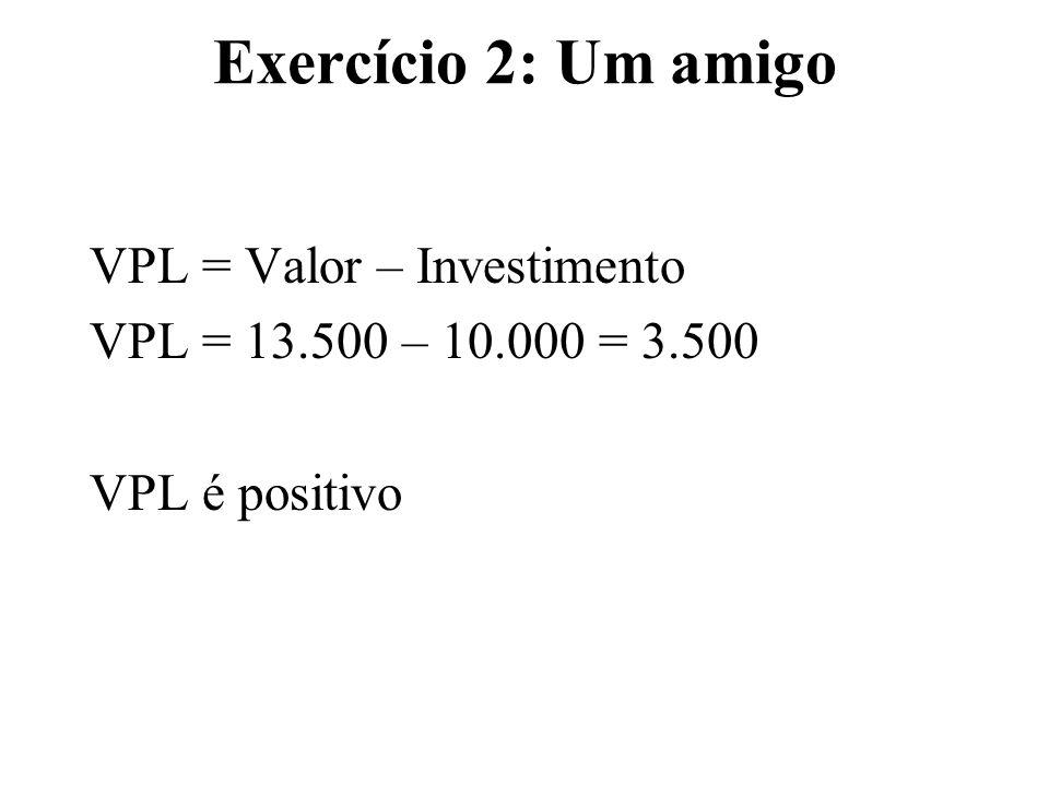 Exercício 2: Um amigo VPL = Valor – Investimento VPL = 13.500 – 10.000 = 3.500 VPL é positivo