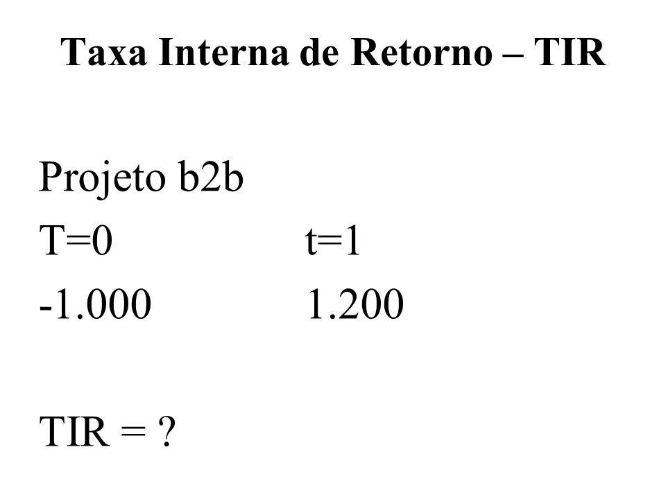 Taxa Interna de Retorno – TIR Projeto b2b T=0t=1 -1.0001.200 TIR = ?