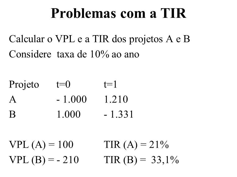 Problemas com a TIR Calcular o VPL e a TIR dos projetos A e B Considere taxa de 10% ao ano Projetot=0t=1 A- 1.000 1.210 B1.000- 1.331 VPL (A) = 100TIR