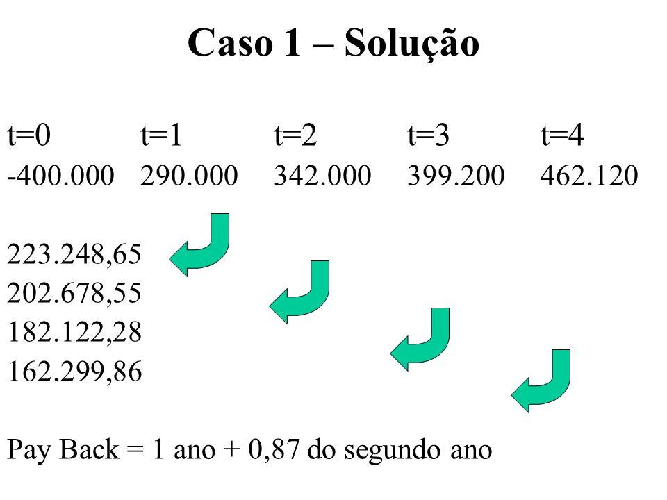 Caso 1 – Solução t=0t=1t=2t=3t=4 -400.000290.000342.000399.200462.120 223.248,65 202.678,55 182.122,28 162.299,86 Pay Back = 1 ano + 0,87 do segundo a