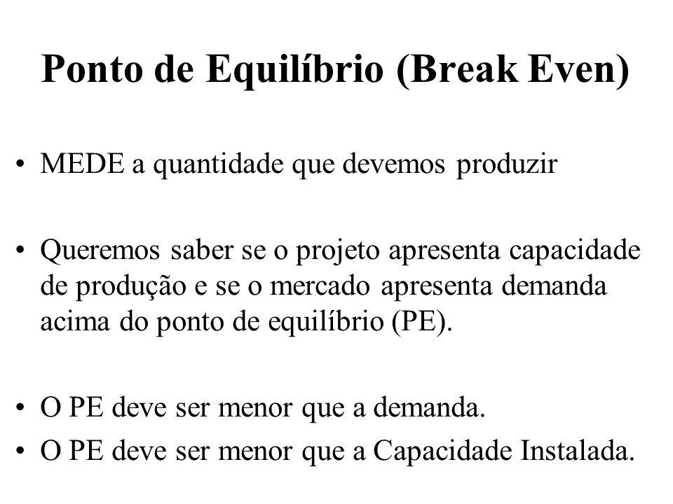 Ponto de Equilíbrio (Break Even) MEDE a quantidade que devemos produzir Queremos saber se o projeto apresenta capacidade de produção e se o mercado ap