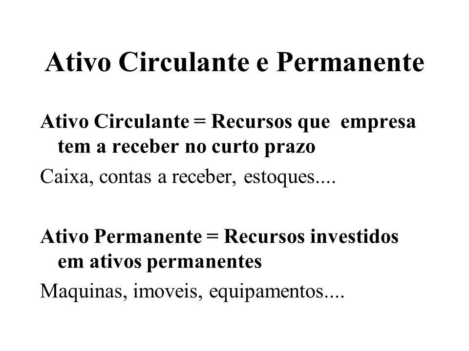 Ativo Circulante e Permanente Ativo Circulante = Recursos que empresa tem a receber no curto prazo Caixa, contas a receber, estoques.... Ativo Permane