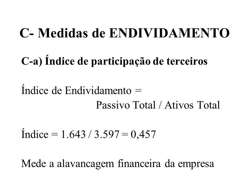 C- Medidas de ENDIVIDAMENTO C-a) Índice de participação de terceiros Índice de Endividamento = Passivo Total / Ativos Total Índice = 1.643 / 3.597 = 0