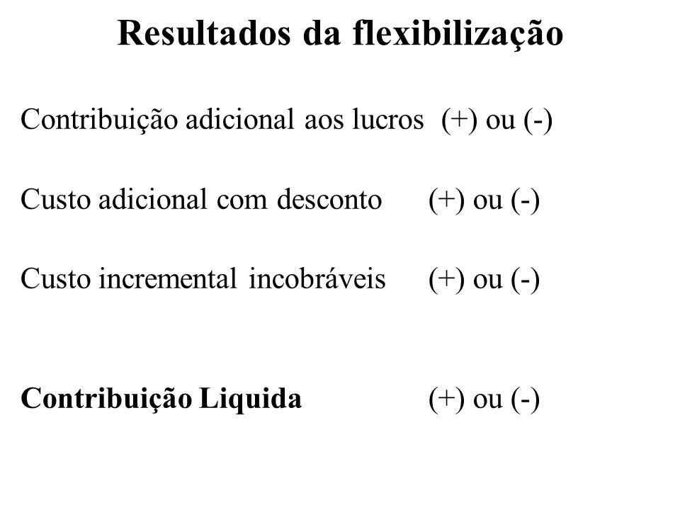 Resultados da flexibilização Contribuição adicional aos lucros (+) ou (-) Custo adicional com desconto (+) ou (-) Custo incremental incobráveis(+) ou