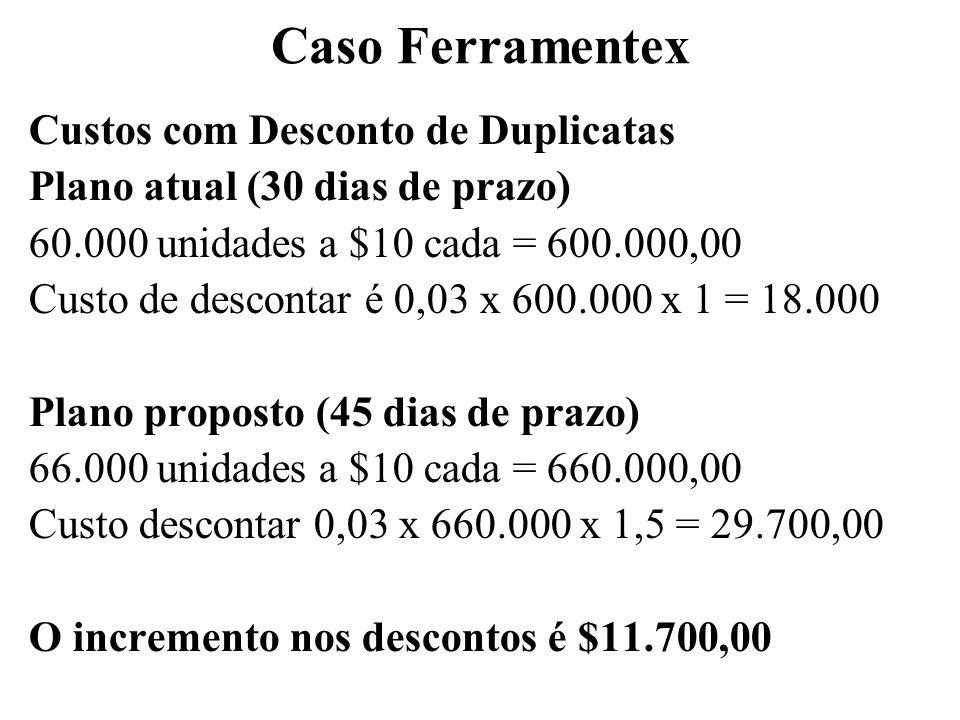 Caso Ferramentex Custos com Desconto de Duplicatas Plano atual (30 dias de prazo) 60.000 unidades a $10 cada = 600.000,00 Custo de descontar é 0,03 x