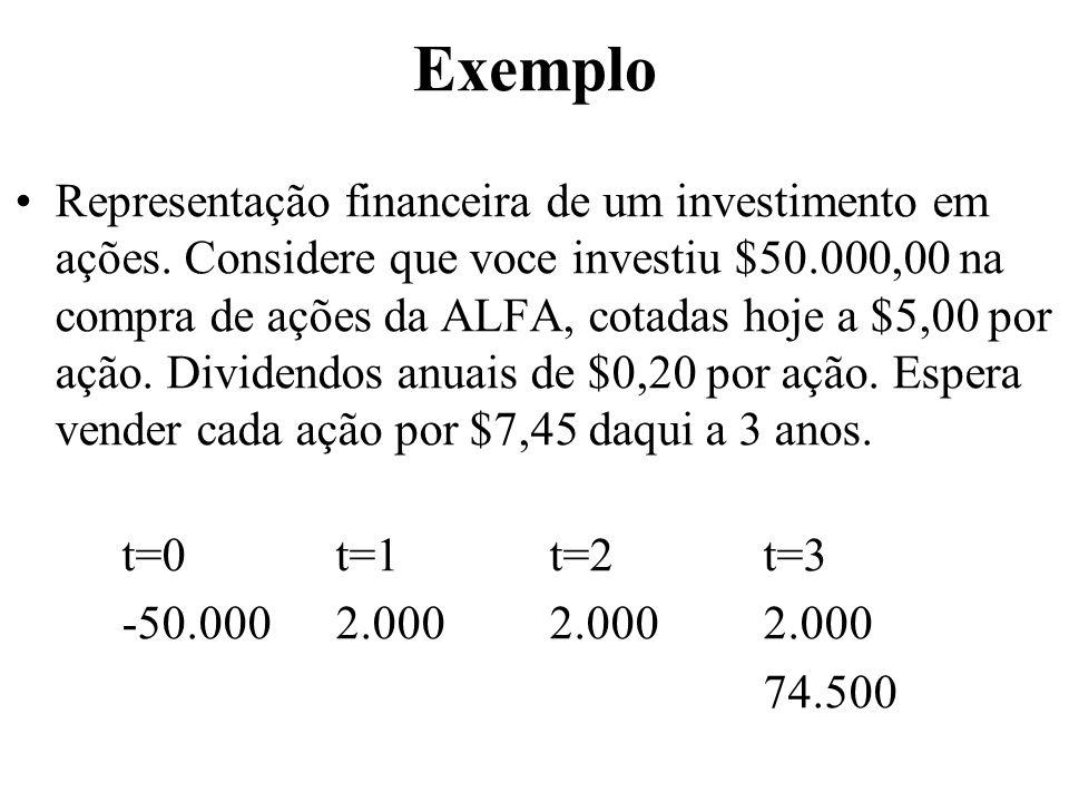 Exemplo Representação financeira de um investimento em ações. Considere que voce investiu $50.000,00 na compra de ações da ALFA, cotadas hoje a $5,00