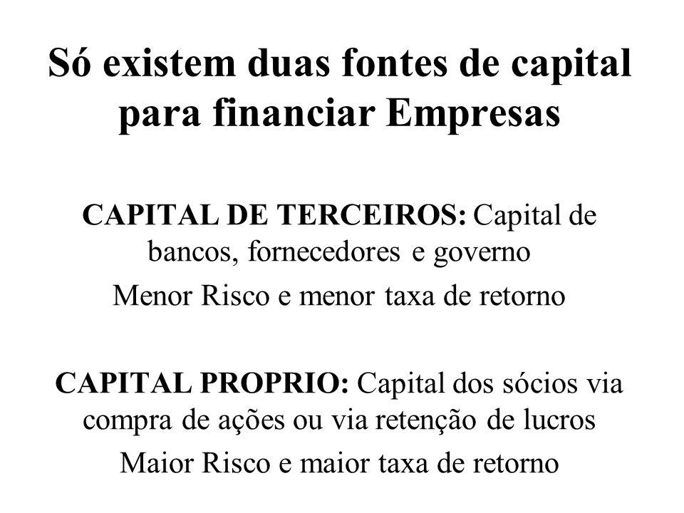 Só existem duas fontes de capital para financiar Empresas CAPITAL DE TERCEIROS: Capital de bancos, fornecedores e governo Menor Risco e menor taxa de